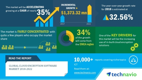 Technavio has published a new market research report on the global cloud encryption software market from 2018-2022. (Graphic: Business Wire)