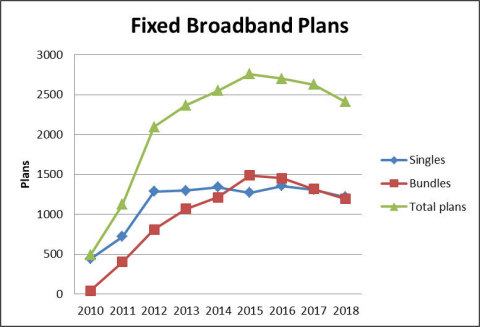 Fixed Broadband Plans (Graphic: Business Wire)