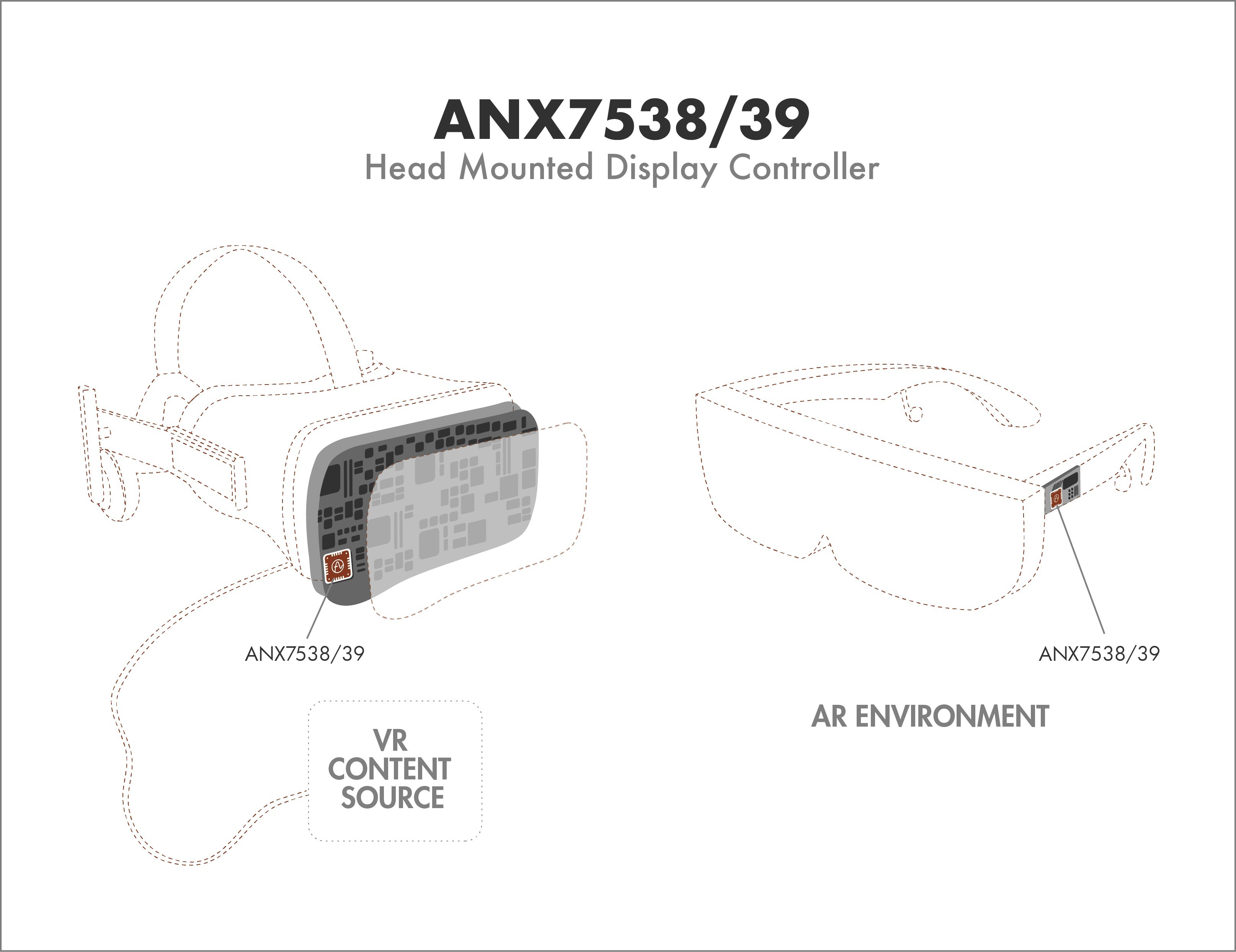 Analogix Introduces ANX7538/39 AR/VR Head-Mounted Display