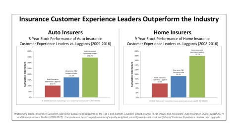 This chart summarizes the results from Watermark Consulting's 2018 Insurance Customer Experience ROI Study. In both the Auto and Home Insurance sectors, insurers that excelled in customer experience outperformed those that did not. (Graphic: Business Wire).