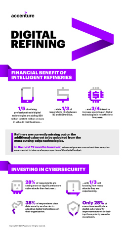Digital Refining Infographic (Photo: Business Wire)