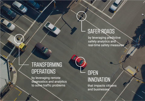 The World's Smartest Intersection is a groundbreaking technology showcase in Detroit. It improves public safety, makes it easier for the city to manage and optimize traffic flow, and creates a foundation for future innovation. (Graphic: Business Wire)