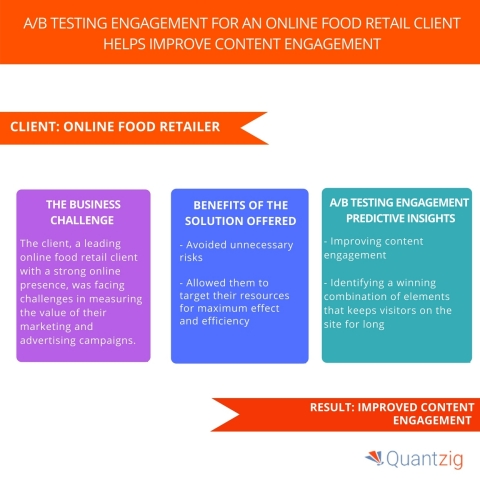 AB Testing Engagement for an Online Food Retail Client Helps Improve Content Engagement. (Graphic: Business Wire)