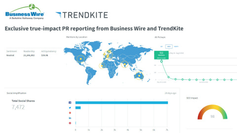 With this latest enhancement to Business Wire's Global-Mobile-Social-Measurable feature integrated into NewsTrak reports, customers can now measure the value of earned media from their press release, as well as track their impact in addition to visibility in announcement postings and engagement metrics. (Graphic: Business Wire)