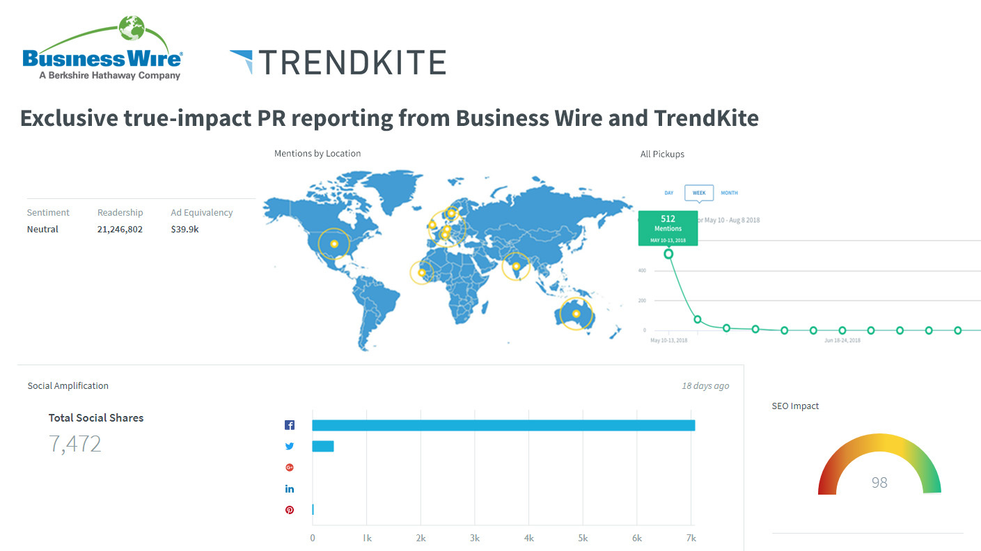 Business Wire And Trendkite Announce The Integration Of Gibson Pickup Wiring Diagram For Natalee 1 415 682 9292 Nataleeincendioprcom Or Amy Crow 512 387 5086 Amytrendkitecom