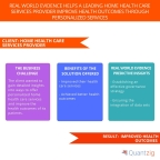 Real World Evidence Helps a Leading Home Health Care Services Provider Improve Health Outcomes Through Personalized Services (Graphic: Business Wire)