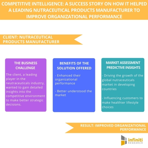 Competitive Intelligence A Success Story on How it Helped a Leading Nutraceutical Products Manufacturer to Improve Organizational Performance. (Graphic: Business Wire)