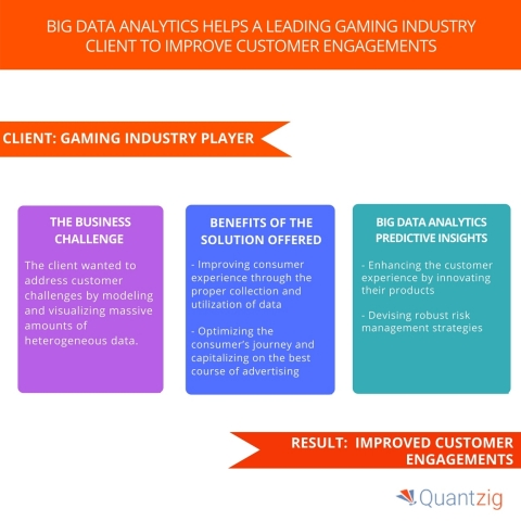 Big Data Analytics Helps a Leading Gaming Industry Client to Improve Customer Engagements. (Graphic: Business Wire)