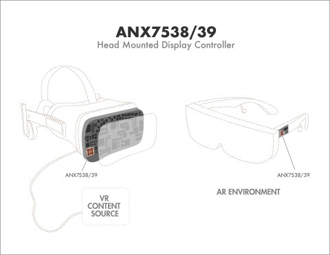 ANX7538/39 AR/VR head-mounted display controllers for next generation 4K 120 FPS AR/VR headsets (Graphic: Business Wire)