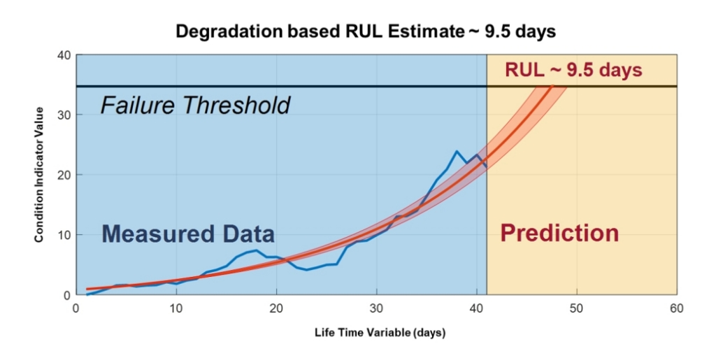 An example of remaining useful life (RUL) prediction via regression ML technique. With the given failure threshold, an asset will most probably break in 9.5 days. Source: Mathworks