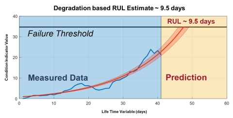 Predictive Maintenance Toolbox can help train predictive models that can estimate remaining useful life (RUL) and provide confidence intervals associated with the prediction. (Graphic: Business Wire).