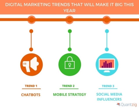 Digital Marketing Trends That Will Make it Big This Year. (Graphic: Business Wire)