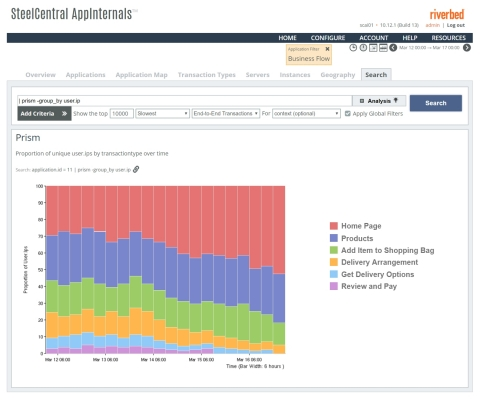 Riverbed SteelCentral's new innovative Prism report allows users to visually examine trends over time, spot issues and then proactively resolve related problems. (Photo: Business Wire)