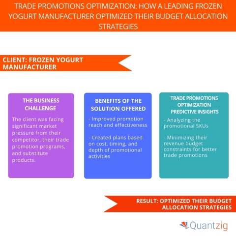 Trade Promotions Optimization How a Leading Frozen Yogurt Manufacturer Optimized Their Budget Allocation Strategies (Graphic: Business Wire)