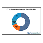 CY 2017 Tablet AP Revenue Share: $2.0 Bn (Graphic: Business Wire)