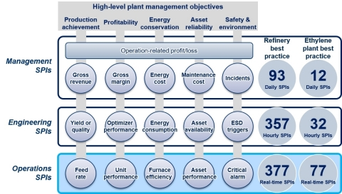Conceptual framework of how operations, engineering, and top management synaptic performance indicators (SPIs) examples are structured to align with high-level plant management objectives (Graphic: Business Wire)