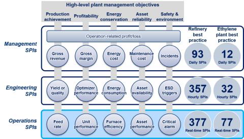 運転、エンジニアリングおよび経営の指標(SPI)がプラントの重要管理目標と関連付けされる指標化メソッドの概念図 (画像:ビジネスワイヤ)