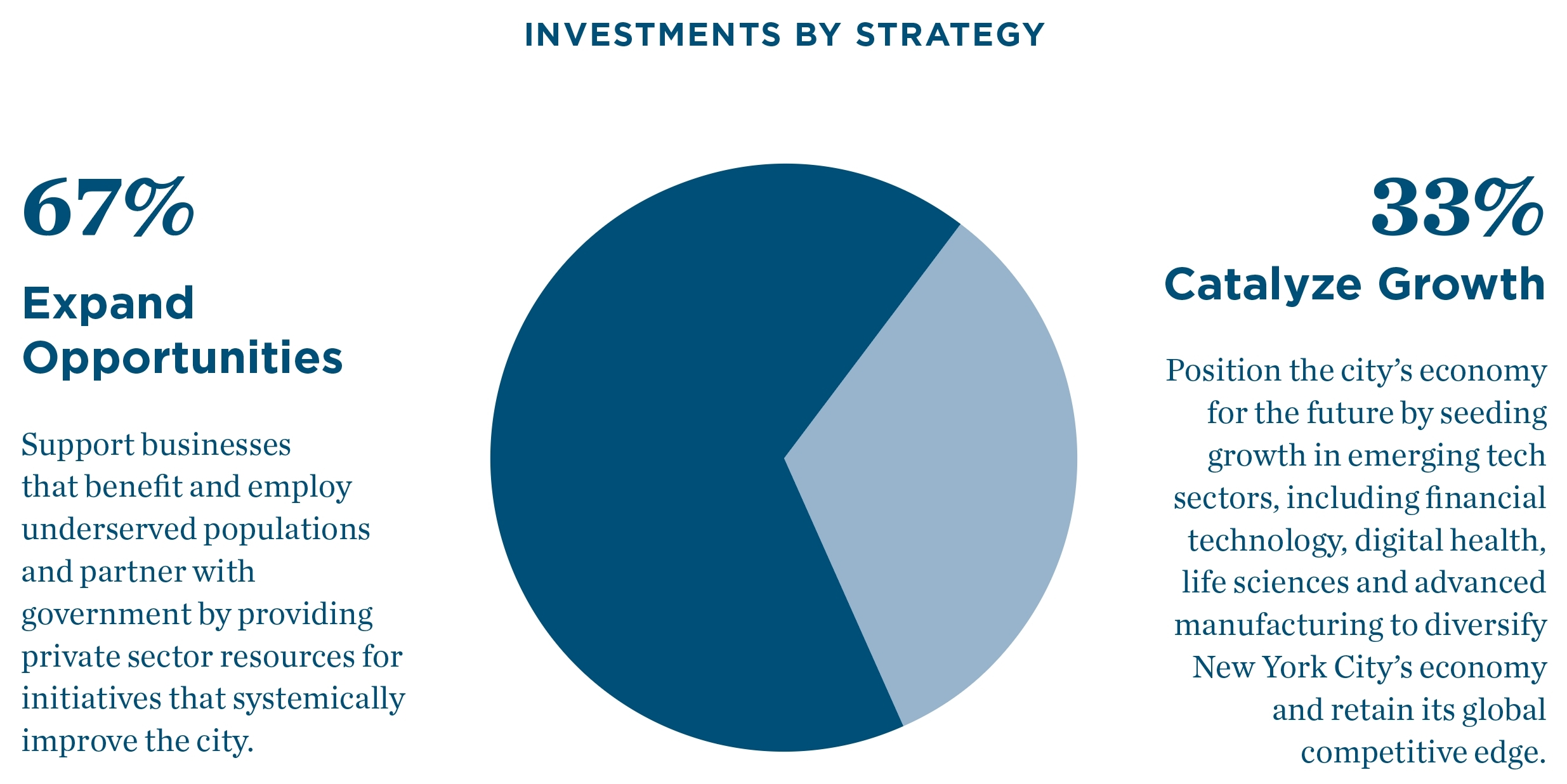 Twenty Years of Impact Investing by the Partnership Fund for New ...