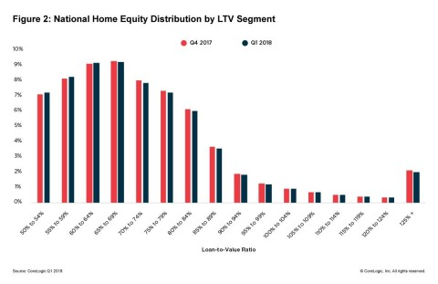 Figure 2: National Home Equity Distribution by LTV Segment; CoreLogic Q1 2018 (Graphic: Business Wire)