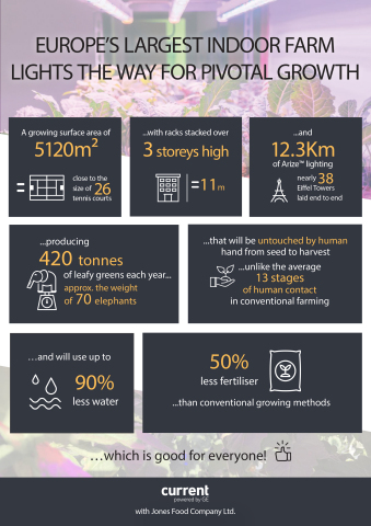 The impact of indoor farming with Current by GE Arize lighting solution (Graphic: Business Wire)