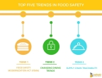 Top Five Trends in Food Safety. (Graphic: Business Wire)