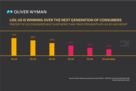 Younger U.S. consumers shop more often at Lidl, according to Oliver Wyman (Graphic: Business Wire)