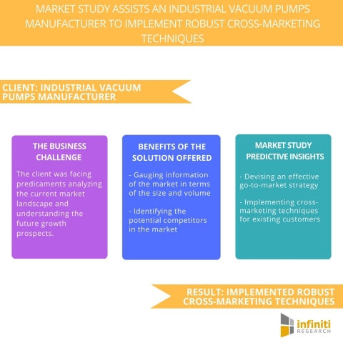Market Study Assists an Industrial Vacuum Pumps Manufacturer to Implement Robust Cross-Marketing Techniques. (Graphic: Business Wire)