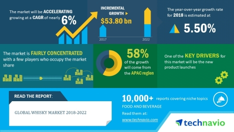Technavio has published a new market research report on the global whisky market from 2018-2022. (Graphic: Business Wire)