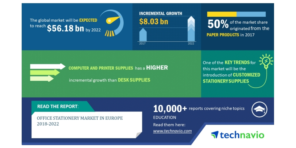 Office Stationery Market In Europe| Customized Stationery Supplies To Boost  Growth| Technavio | Business Wire