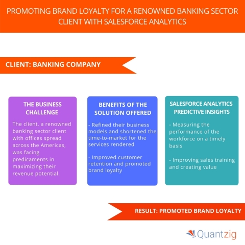 Promoting Brand Loyalty for a Renowned Banking Sector Client with Salesforce Analytics. (Photo: Business Wire)