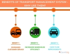 Benefits of Transport Management System – Why Use Them (Graphic: Business Wire)