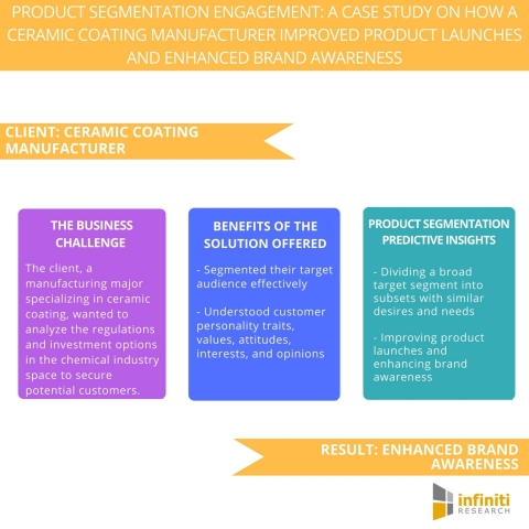 Product Segmentation Engagement A Case Study on How a Ceramic Coating Manufacturer Improved Product Launches and Enhanced Brand Awareness. (Graphic: Business Wire)