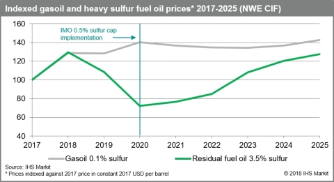 Indexed gasoil and heavy sulfur fuel oil prices 2017-2025 Source: IHS Markit 2018 (Photo: Business Wire)