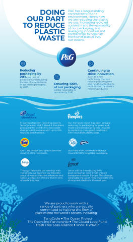P&G has a long-standing commitment to the environment. As the Company celebrates World Oceans Day, it's doing its part to reduce plastic waste and partnering with organizations that will help reduce its plastic consumption and advance recycling. (Graphic: Business Wire)