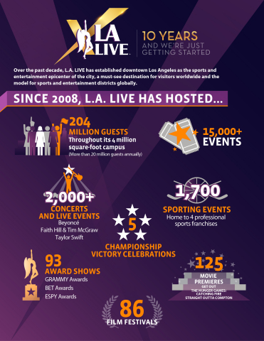 Downtown Los Angeles' world-renowned entertainment district L.A. LIVE celebrates its 10th anniversary on June 8, 2018. (Graphic: Business Wire)