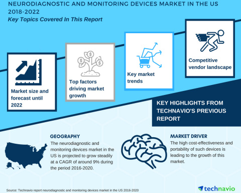 Technavio has published a new market research report on the neurodiagnostic and monitoring devices market in the US from 2018-2022. (Graphic: Business Wire)