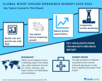Technavio has published a new market research report on the global moist wound dressings market from 2018-2022. (Graphic: Business Wire)