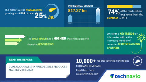 Technavio has published a new market research report on the global cannabis-infused edible products market from 2018-2022. (Graphic: Business Wire)