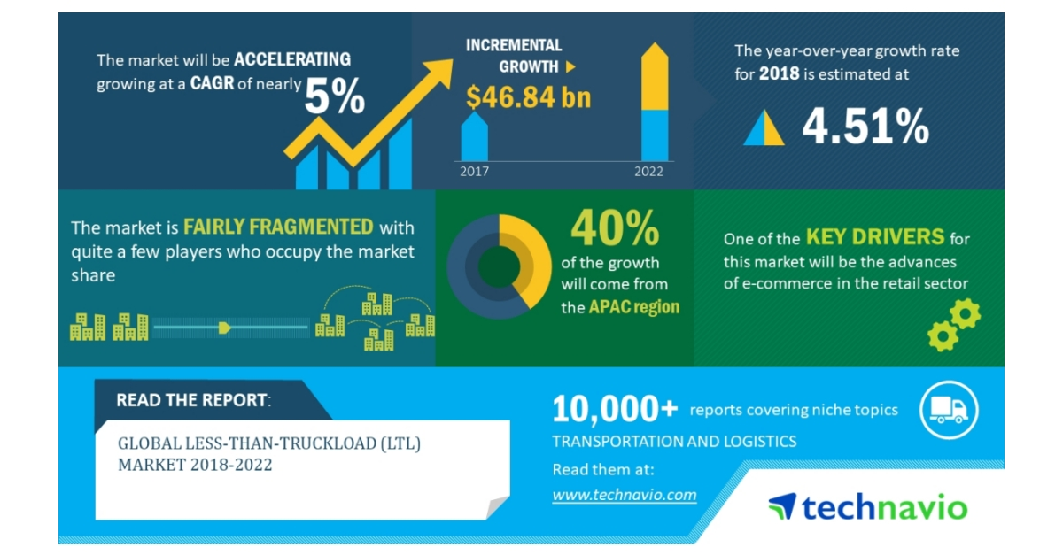 Global Less-than-Truckload Market 2018-2022   Growth of E