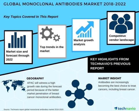 Technavio has published a new market research report on the global monoclonal antibodies market from 2018-2022. (Graphic: Business Wire)