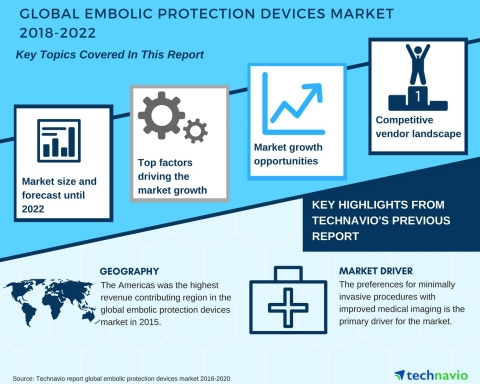 Technavio has published a new market research report on the global embolic protection devices market from 2018-2022. (Graphic: Business Wire)