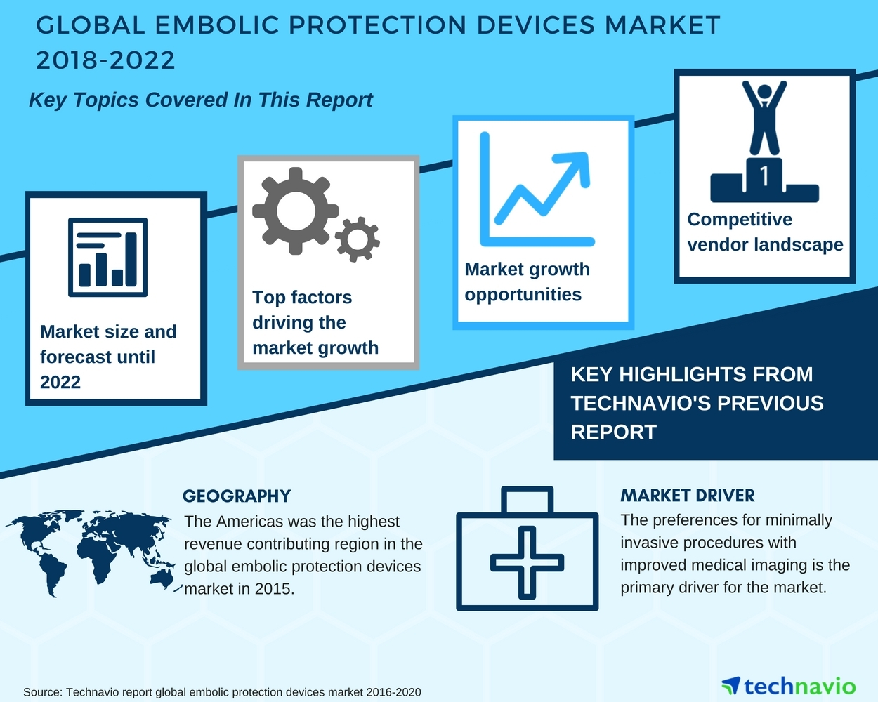 Miraculous Global Embolic Protection Devices Market 2018 2022 Growth Wiring 101 Archstreekradiomeanderfmnl