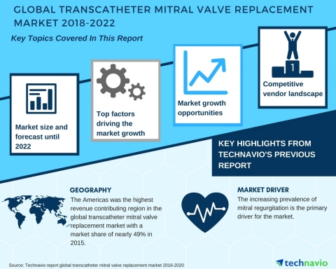 Technavio has published a new market research report on the global transcatheter mitral valve replacement market from 2018-2022. (Graphic: Business Wire)