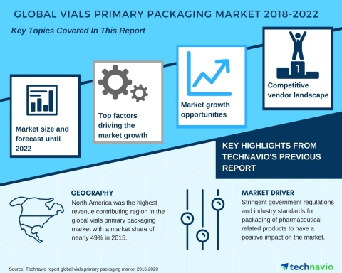 Technavio has published a new market research report on the global vials primary packaging market from 2018-2022. (Graphic: Business Wire)
