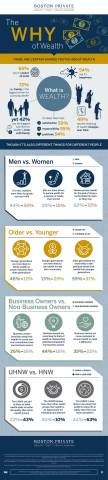 "The ""Why of Wealth"" infographic. (Graphic: Business Wire)"