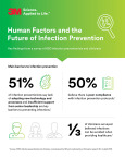 New survey from 3M uncovers challenges and optimism about preventing healthcare-associated infections (HAI). (Graphic: Business Wire)
