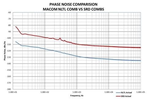 Phase Noise Comparison MACOM NLTL Comb vs SRD Combs (Graphic: Business Wire)