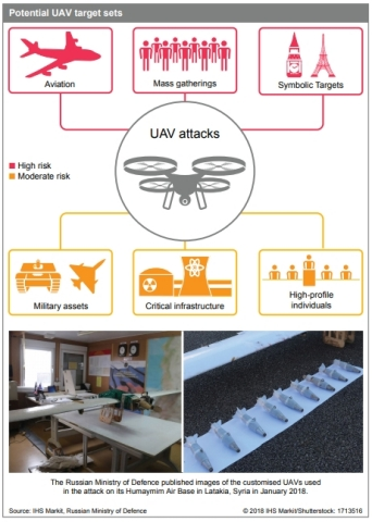 """Potential UAV targets: Jane's Terrorism and Insurgency Centre at IHS Markit"" (Graphic: Business Wire)"