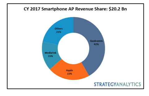 CY 2017 Smartphone AP Revenue Share: $20.2 Bn (Graphic: Business Wire)