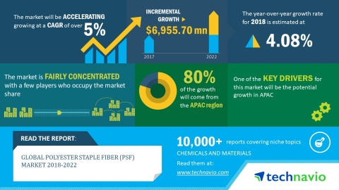 Technavio has published a new market research report on the global polyester staple fiber market from 2018-2022. (Graphic: Business Wire)